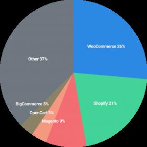 ecommerce-platforms