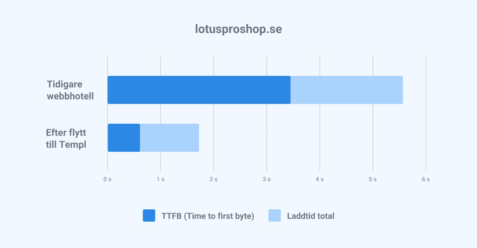 lotusproshop-hemsida